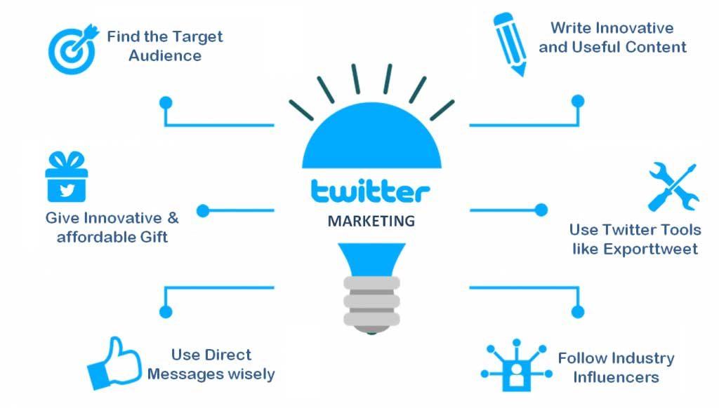 twitter-marketing company